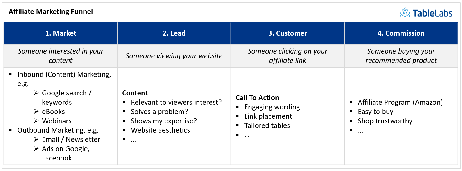 Affiliate Marketing Funnel: Understanding your customer journey to drive more commissions