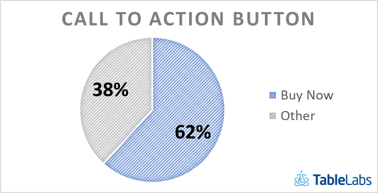 Byu now is the most common call to action botton