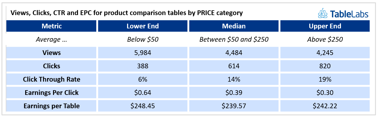 Views, clicks, Click through rate CTR and earnings per click EPC for porduct comparison chart by price category