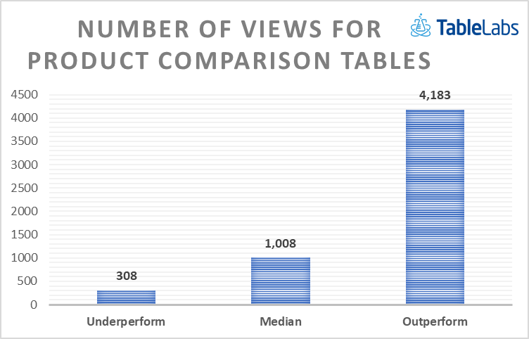 Number of views for product comparison chart
