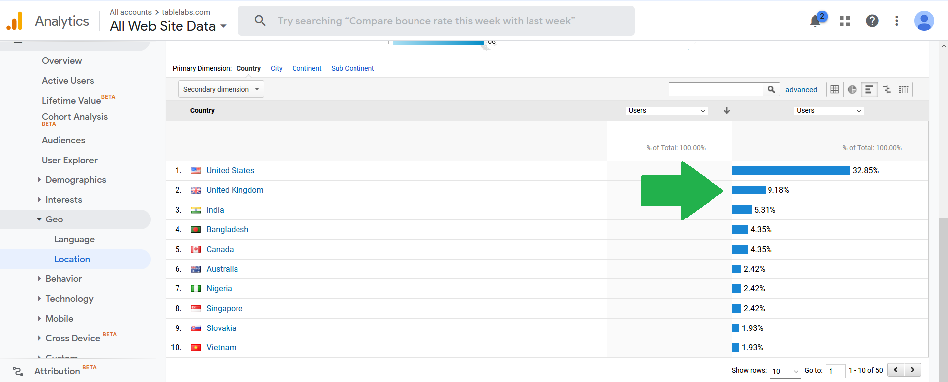 You can get the global traffic for your product comparison table via google analytics
