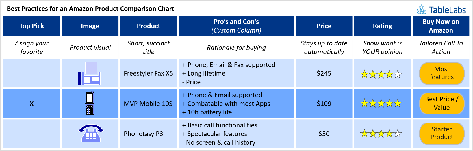 Personalization best practices example for product comparison charts