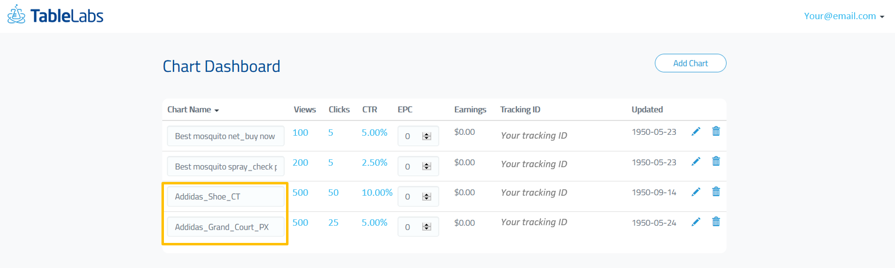 Tracking conversion of your product showcase box with the chart dashboard.