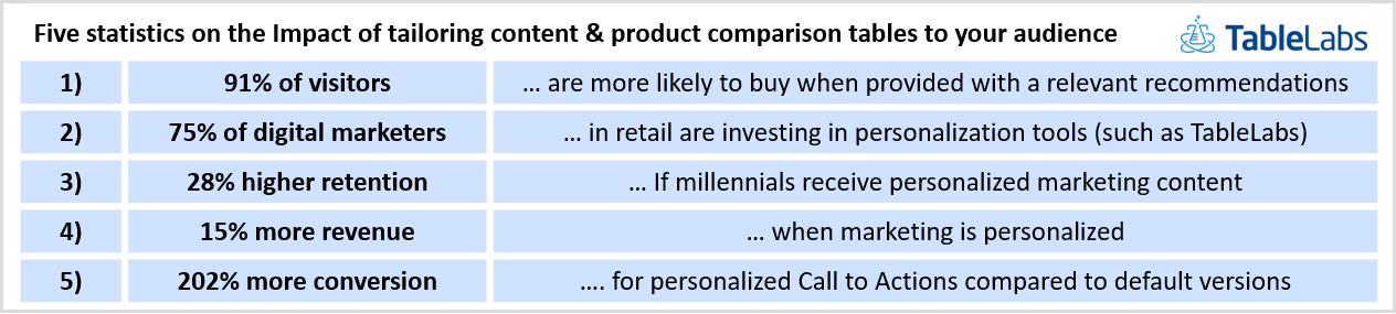 Personalization for Product Comparison tables has positive impact on customer engagement